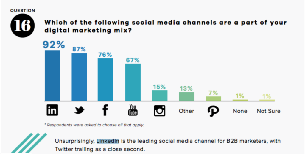 LinkedIn is the leading social media channel for B2B marketers